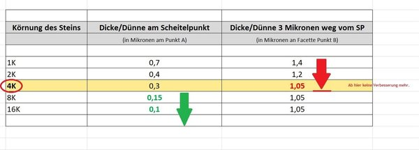 Schaerfen_einfluss_facette_science_of_sharp.jpg